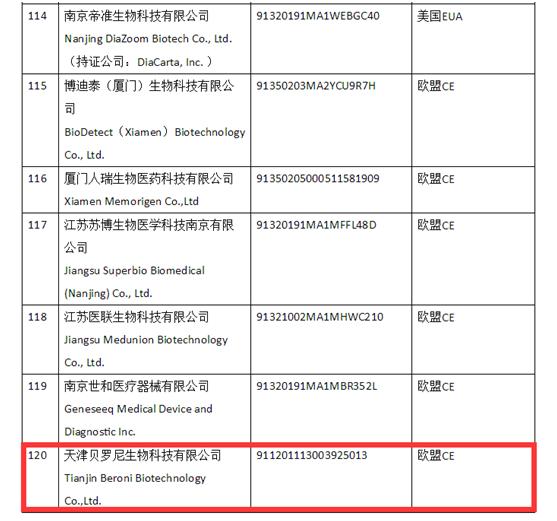 """天津贝罗尼获得""""国外标准认证或注册的医疗物资生产企业""""资质部分截图"""